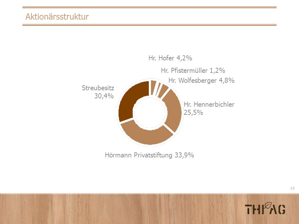 16 Aktionärsstruktur Hr. Hofer 4,2% Hr. Pfistermüller 1,2% Hr. Wolfesberger 4,8% Hr. Hennerbichler 25,5% Hörmann Privatstiftung 33,9% Streubesitz 30,4