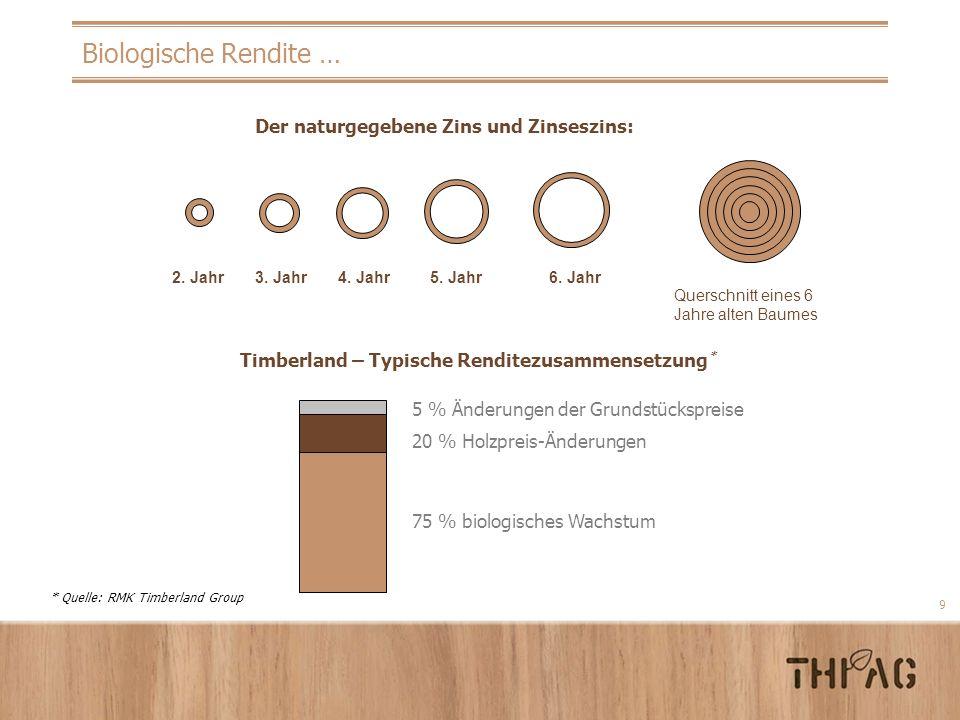 9 Biologische Rendite … 75 % biologisches Wachstum 20 % Holzpreis-Änderungen 5 % Änderungen der Grundstückspreise Timberland – Typische Renditezusamme