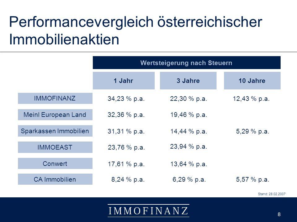 8 8 Performancevergleich österreichischer Immobilienaktien 1 Jahr3 Jahre IMMOFINANZ Conwert CA Immobilien Sparkassen Immobilien 34,23 % p.a.