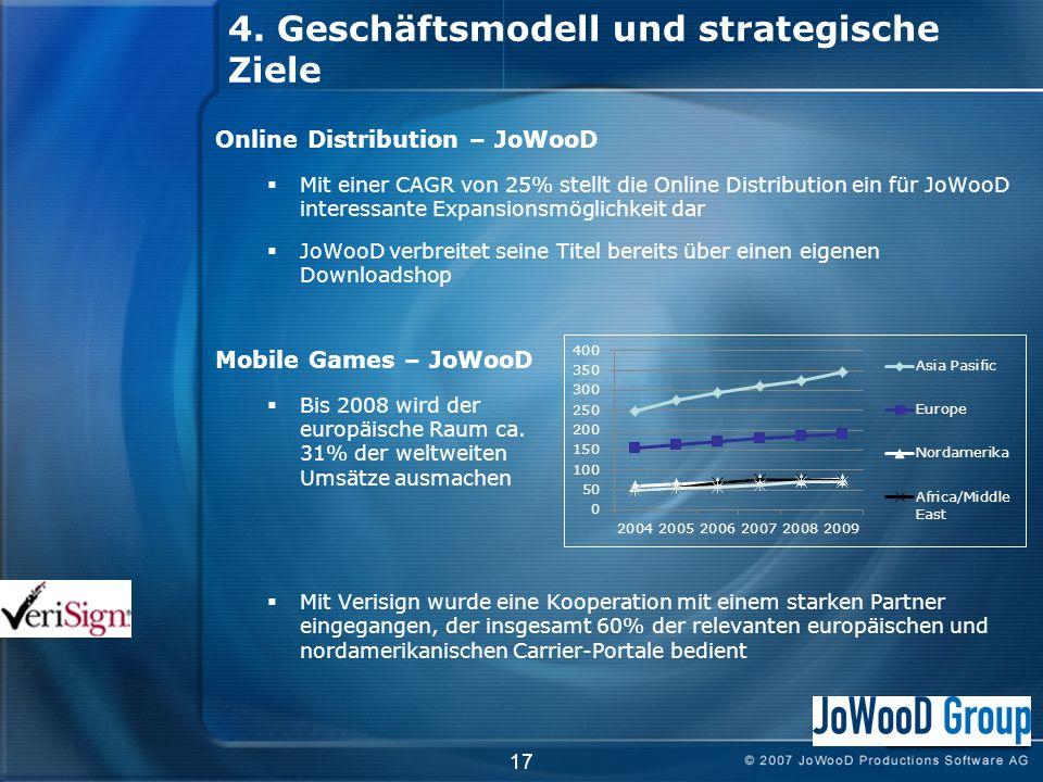 17 Online Distribution – JoWooD Mit einer CAGR von 25% stellt die Online Distribution ein für JoWooD interessante Expansionsmöglichkeit dar JoWooD verbreitet seine Titel bereits über einen eigenen Downloadshop Mobile Games – JoWooD Bis 2008 wird der europäische Raum ca.