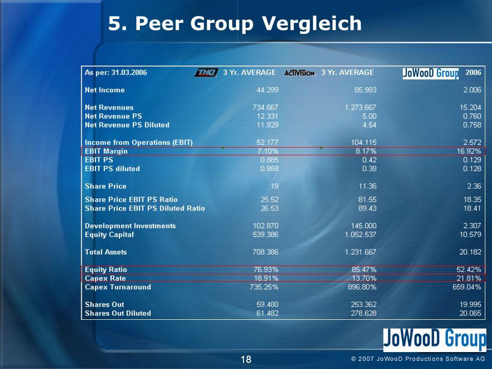 5. Peer Group Vergleich 18