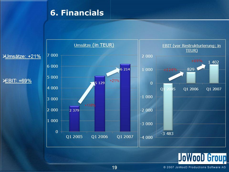 6. Financials 19 + 21 % +116% Umsätze: +21% EBIT: +69%