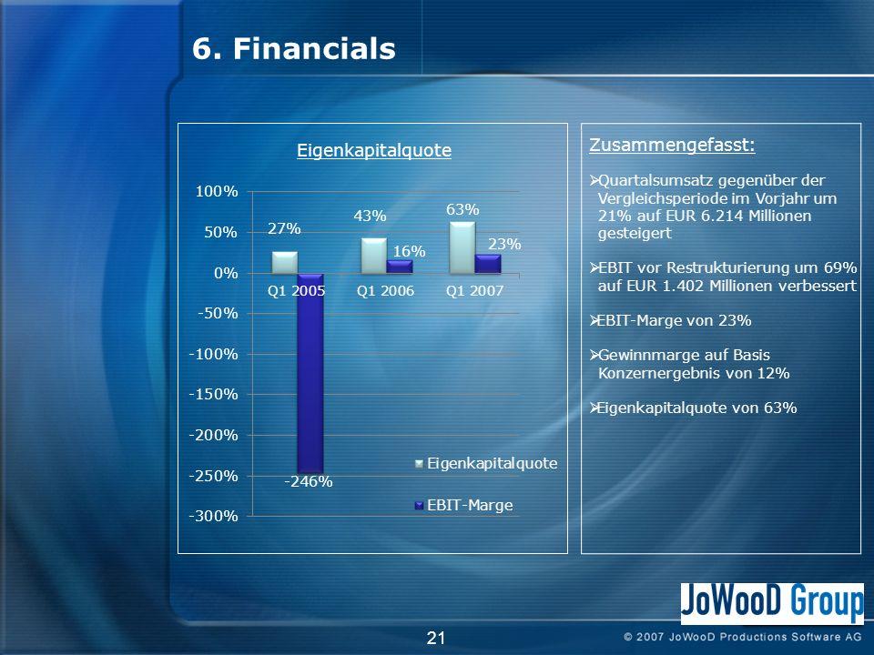 21 Zusammengefasst: Quartalsumsatz gegenüber der Vergleichsperiode im Vorjahr um 21% auf EUR 6.214 Millionen gesteigert EBIT vor Restrukturierung um 69% auf EUR 1.402 Millionen verbessert EBIT-Marge von 23% Gewinnmarge auf Basis Konzernergebnis von 12% Eigenkapitalquote von 63% 6.