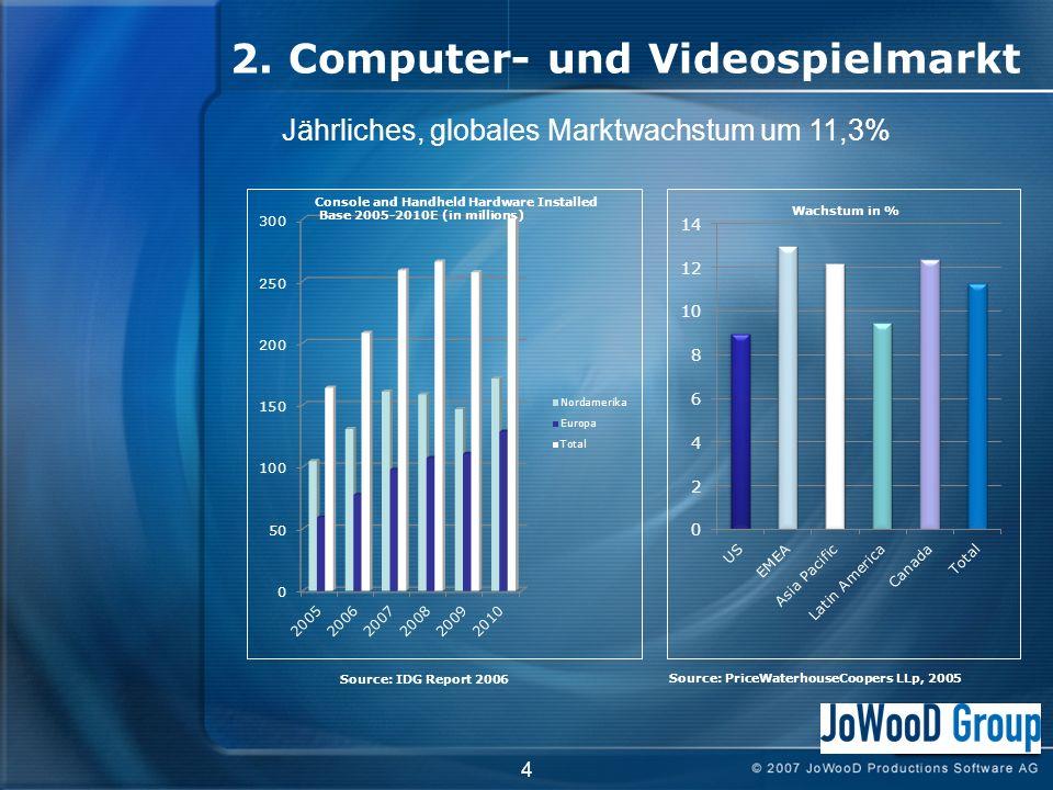 2. Computer- und Videospielmarkt 4 Source: PriceWaterhouseCoopers LLp, 2005 Jährliches, globales Marktwachstum um 11,3% Console and Handheld Hardware