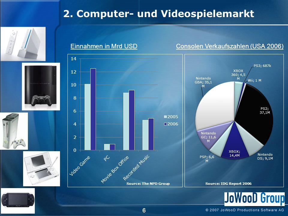 6 2. Computer- und Videospielemarkt Einnahmen in Mrd USDConsolen Verkaufszahlen (USA 2006) Source: The NPD GroupSource: IDG Report 2006