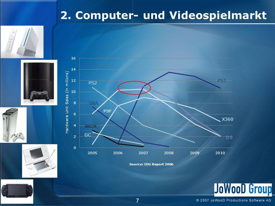 7 PSP 2. Computer- und Videospielmarkt Source: IDG Report 2006