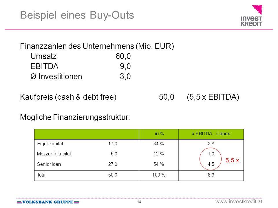 14 www.investkredit.at Finanzzahlen des Unternehmens (Mio. EUR) Umsatz60,0 EBITDA 9,0 Ø Investitionen 3,0 Kaufpreis (cash & debt free)50,0 (5,5 x EBIT
