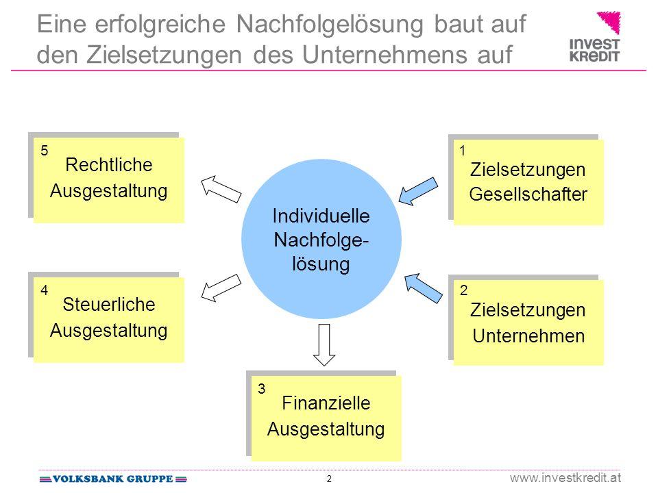 2 www.investkredit.at Individuelle Nachfolge- lösung Zielsetzungen Gesellschafter 1 Zielsetzungen Unternehmen 2 Finanzielle Ausgestaltung Finanzielle