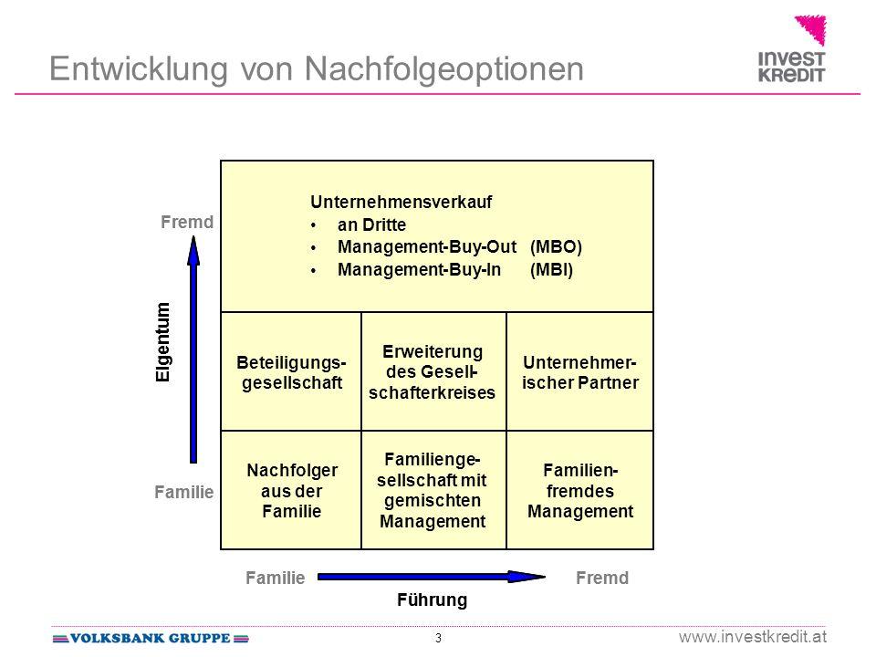 3 www.investkredit.at Entwicklung von Nachfolgeoptionen Nachfolger aus der Familie Familienge- sellschaftmit gemischten Management Familien- fremdes M