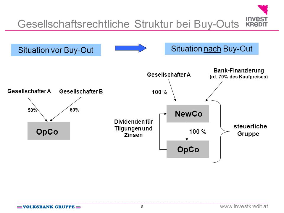 8 www.investkredit.at Gesellschaftsrechtliche Struktur bei Buy-Outs Situation vor Buy-Out Gesellschafter B Gesellschafter A OpCo 50% Situation nach Buy-Out Bank-Finanzierung (rd.