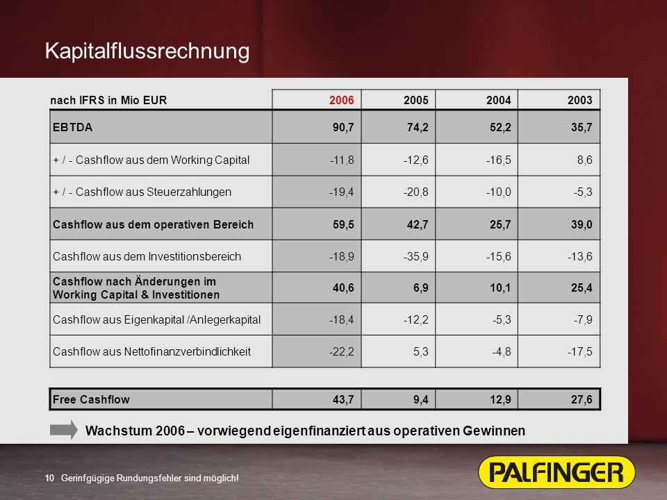 10 Kapitalflussrechnung Wachstum 2006 – vorwiegend eigenfinanziert aus operativen Gewinnen nach IFRS in Mio EUR2006200520042003 EBTDA90,774,252,235,7 + / - Cashflow aus dem Working Capital-11,8-12,6-16,58,6 + / - Cashflow aus Steuerzahlungen-19,4-20,8-10,0-5,3 Cashflow aus dem operativen Bereich59,542,725,739,0 Cashflow aus dem Investitionsbereich-18,9-35,9-15,6-13,6 Cashflow nach Änderungen im Working Capital & Investitionen 40,66,910,125,4 Cashflow aus Eigenkapital /Anlegerkapital-18,4-12,2-5,3-7,9 Cashflow aus Nettofinanzverbindlichkeit-22,25,3-4,8-17,5 Free Cashflow43,79,412,927,6 Gerinfgügige Rundungsfehler sind möglich!