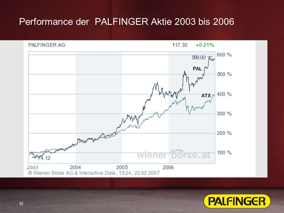 12 Performance der PALFINGER Aktie 2003 bis 2006 PAL ATX 2003