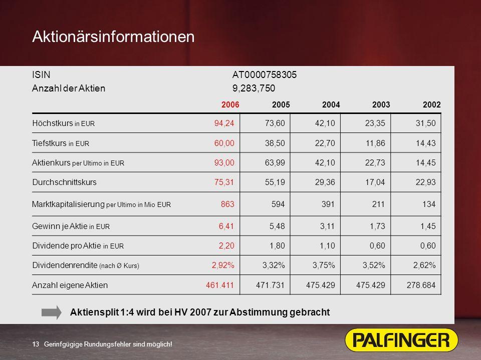 13 Aktionärsinformationen 20062005200420032002 Höchstkurs in EUR 94,2473,6042,1023,3531,50 Tiefstkurs in EUR 60,0038,5022,7011,8614,43 Aktienkurs per Ultimo in EUR 93,0063,9942,1022,7314,45 Durchschnittskurs75,3155,1929,3617,0422,93 Marktkapitalisierung per Ultimo in Mio EUR 863594391211134 Gewinn je Aktie in EUR 6,415,483,111,731,45 Dividende pro Aktie in EUR 2,201,801,100,60 Dividendenrendite (nach Ø Kurs) 2,92%3,32%3,75%3,52%2,62% Anzahl eigene Aktien461.411471.731475.429 278.684 ISIN AT0000758305 Anzahl der Aktien9,283,750 Gerinfgügige Rundungsfehler sind möglich.