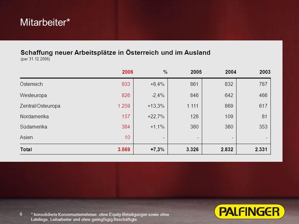 6 2006%200520042003 Österreich933+8,4%861832787 Westeuropa826-2,4%846642466 Zentral/Osteuropa1.259+13,3%1.111869617 Nordamerika157+22,7%12810981 Südamerika384+1,1%380 353 Asien10---- Total3.569+7,3%3.3262.8322.331 Mitarbeiter* Schaffung neuer Arbeitsplätze in Österreich und im Ausland (per 31.12.2006) * konsolidierte Konzernunternehmen ohne Equity-Beteiligungen sowie ohne Lehrlinge, Leiharbeiter und ohne geringfügig Beschäftigte.
