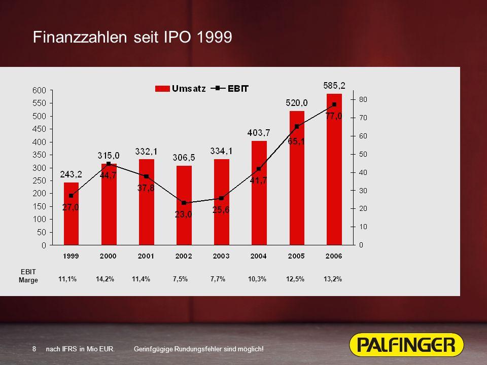 8 Finanzzahlen seit IPO 1999 nach IFRS in Mio EUR.Gerinfgügige Rundungsfehler sind möglich.