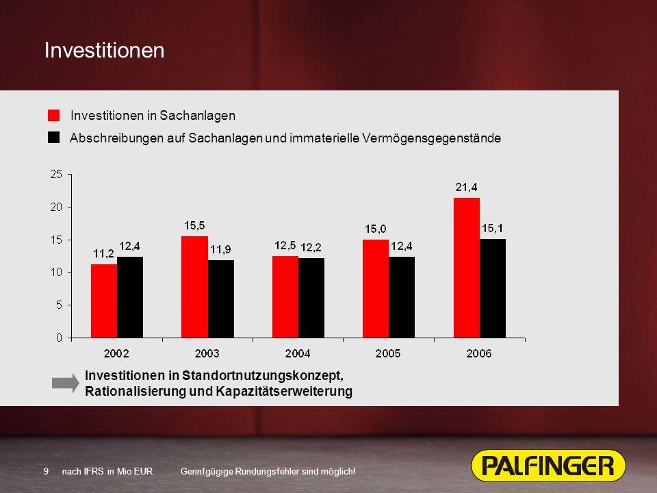 9 Investitionen Investitionen in Sachanlagen Abschreibungen auf Sachanlagen und immaterielle Vermögensgegenstände Investitionen in Standortnutzungskonzept, Rationalisierung und Kapazitätserweiterung nach IFRS in Mio EUR.Gerinfgügige Rundungsfehler sind möglich!