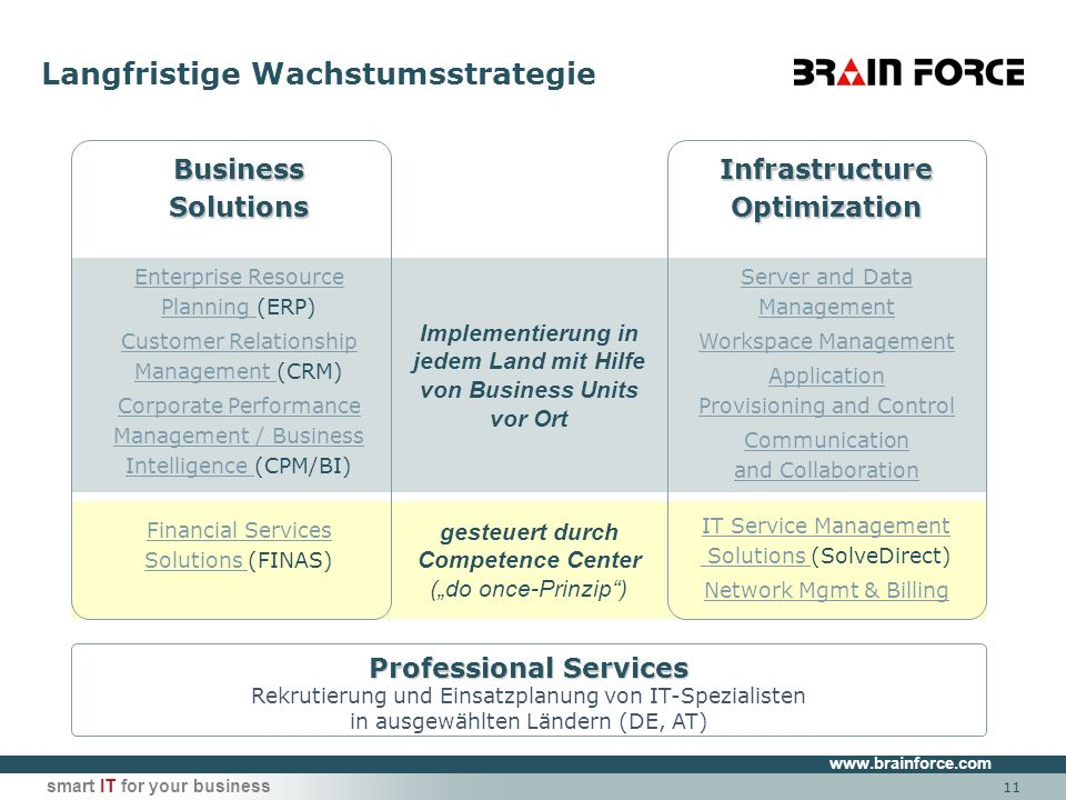 www.brainforce.com smart IT for your business gesteuert durch Competence Center (do once-Prinzip) Implementierung in jedem Land mit Hilfe von Business Units vor Ort Langfristige Wachstumsstrategie Professional Services Rekrutierung und Einsatzplanung von IT-Spezialisten in ausgewählten Ländern (DE, AT) Infrastructure Optimization Server and Data Management Workspace Management Application Provisioning and Control Communication and Collaboration IT Service Management Solutions IT Service Management Solutions (SolveDirect) Network Mgmt & Billing Business Solutions Enterprise Resource Planning Enterprise Resource Planning (ERP) Customer Relationship Management Customer Relationship Management (CRM) Corporate Performance Management / Business Intelligence Corporate Performance Management / Business Intelligence (CPM/BI) Financial Services Solutions Financial Services Solutions (FINAS) 11