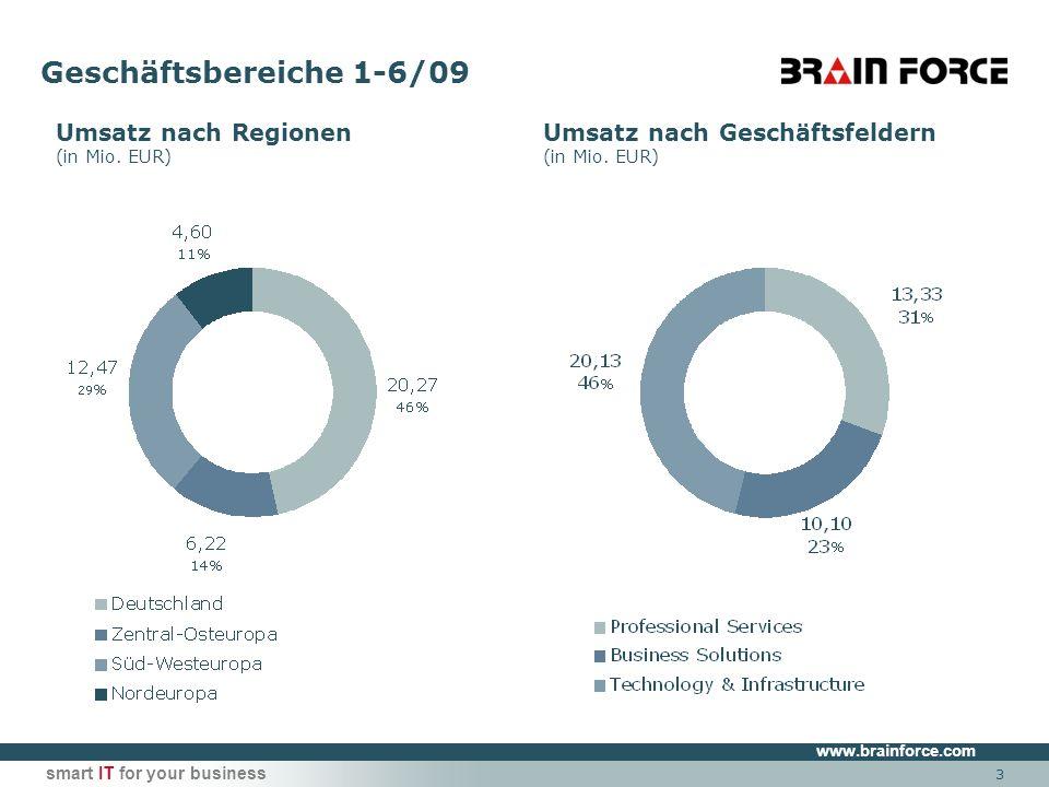 www.brainforce.com smart IT for your business Sparmaßnahmen im H1 umgesetzt in Mio.