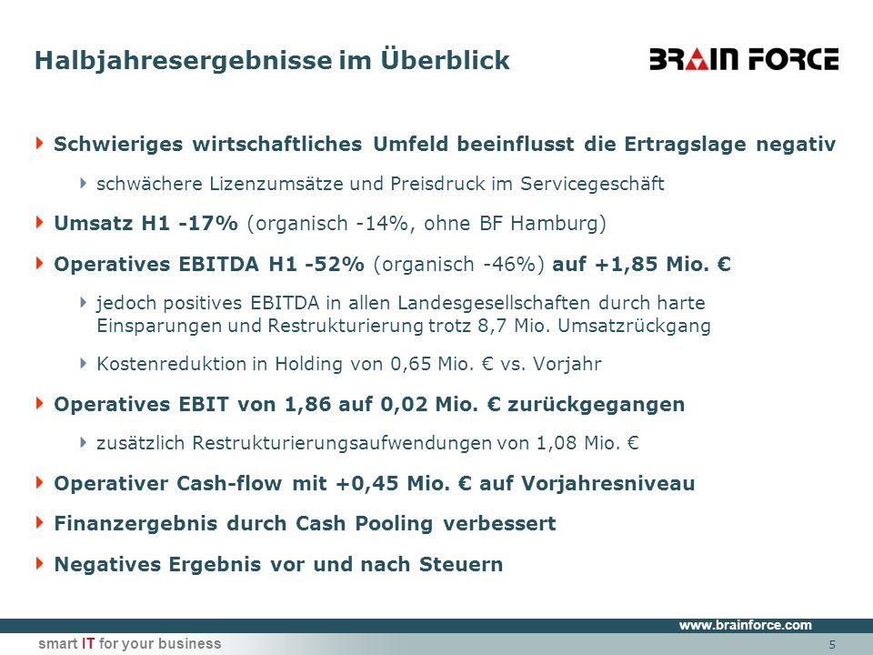 www.brainforce.com smart IT for your business 5 Halbjahresergebnisse im Überblick Schwieriges wirtschaftliches Umfeld beeinflusst die Ertragslage negativ schwächere Lizenzumsätze und Preisdruck im Servicegeschäft Umsatz H1 -17% (organisch -14%, ohne BF Hamburg) Operatives EBITDA H1 -52% (organisch -46%) auf +1,85 Mio.