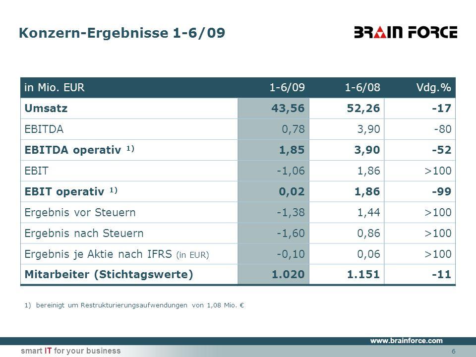 www.brainforce.com smart IT for your business Ausblick und Ziele für neues Wirtschaftsjahr 2009/2010 BRAIN FORCE ist gut aufgestellt und hat keinen Finanzierungsengpass Solide Bilanzstruktur zum 30.6.2009 Eigenkapitalquote: 38%, Gearing: 24%, Nettoverschuldung / EBITDA op.: 1,0x Ausreichend freie Kreditlinien zur Betriebsmittelfinanzierung: >11 Mio.