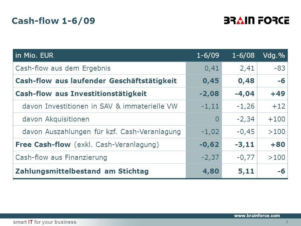 www.brainforce.com smart IT for your business 8 Bilanzkennzahlen zum 30.06.2009 Bilanzkennzahlen30.06.200931.12.2008Vdg.% Eigenkapital in Mio.