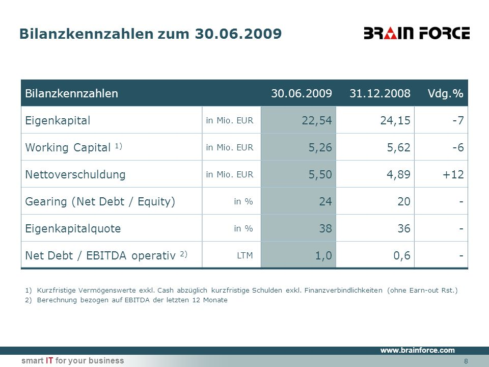www.brainforce.com smart IT for your business 8 Bilanzkennzahlen zum 30.06.2009 Bilanzkennzahlen30.06.200931.12.2008Vdg.% Eigenkapital in Mio.