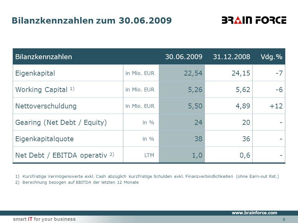www.brainforce.com smart IT for your business Finanzierung - Status 30.6.2009 Kreditlinien zur Betriebsmittel- Finanzierung 11,2 Mio.