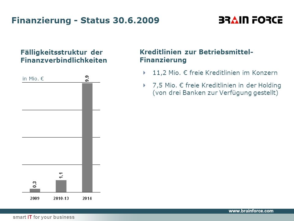 www.brainforce.com smart IT for your business Finanzierung - Status 30.6.2009 Kreditlinien zur Betriebsmittel- Finanzierung 11,2 Mio.