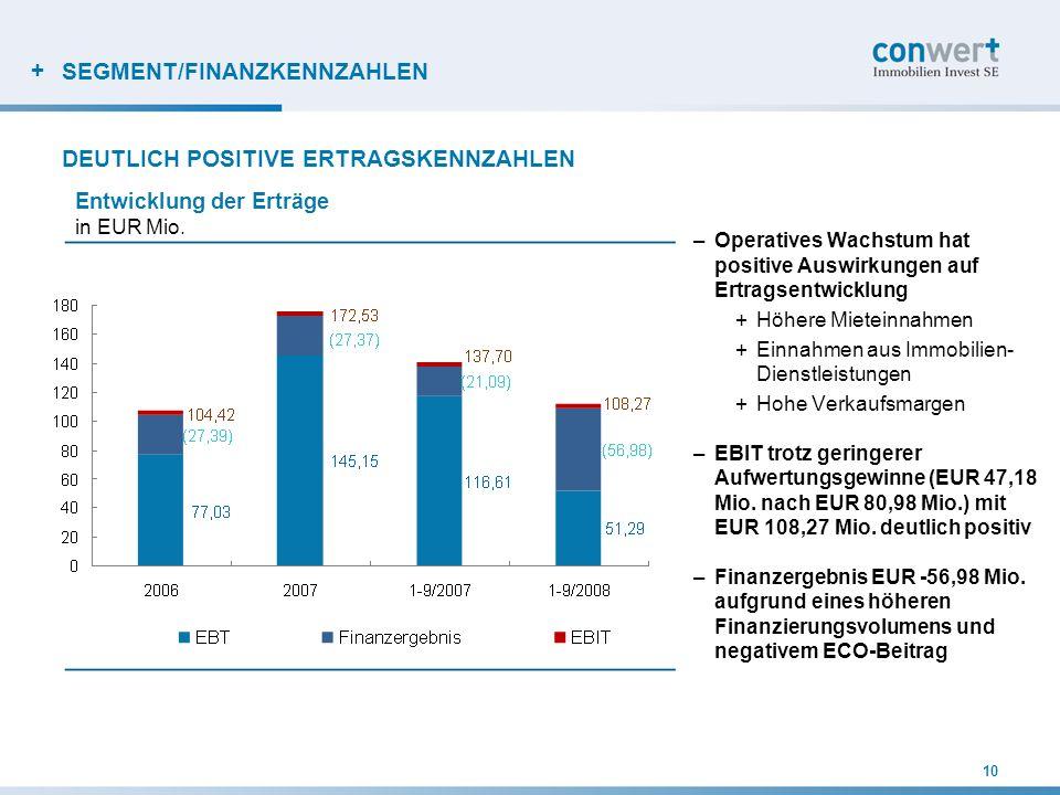 + SEGMENT/FINANZKENNZAHLEN –Operatives Wachstum hat positive Auswirkungen auf Ertragsentwicklung +Höhere Mieteinnahmen +Einnahmen aus Immobilien- Dien