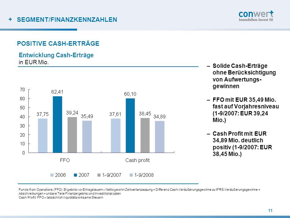 + SEGMENT/FINANZKENNZAHLEN –Solide Cash-Erträge ohne Berücksichtigung von Aufwertungs- gewinnen –FFO mit EUR 35,49 Mio. fast auf Vorjahresniveau (1-9/