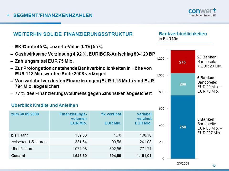 + SEGMENT/FINANZKENNZAHLEN –EK-Quote 45 %, Loan-to-Value (LTV) 55 % –Cashwirksame Verzinsung 4,92 %, EURIBOR-Aufschlag 80-120 BP –Zahlungsmittel EUR 7
