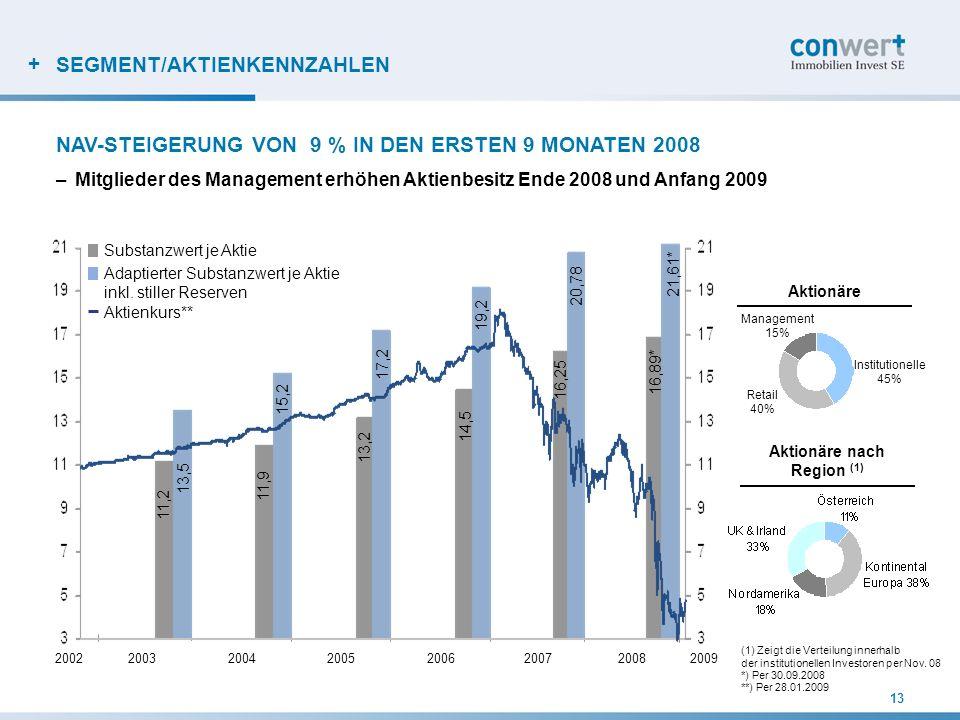 + 13 SEGMENT/AKTIENKENNZAHLEN NAV-STEIGERUNG VON 9 % IN DEN ERSTEN 9 MONATEN 2008 Aktionäre nach Region (1) (1) Zeigt die Verteilung innerhalb der ins