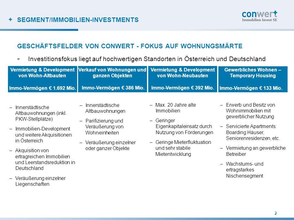 + SEGMENT/IMMOBILIEN-INVESTMENTS GESCHÄFTSFELDER VON CONWERT - FOKUS AUF WOHNUNGSMÄRTE - Investitionsfokus liegt auf hochwertigen Standorten in Österr