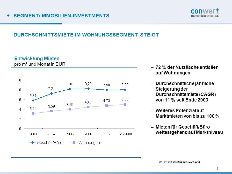 + SEGMENT/IMMOBILIEN-INVESTMENTS –72 % der Nutzfläche entfallen auf Wohnungen –Durchschnittliche jährliche Steigerung der Durchschnittsmiete (CAGR) vo