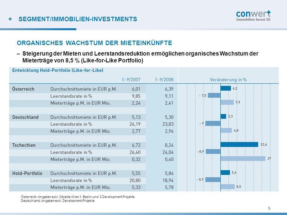 + SEGMENT/IMMOBILIEN-INVESTMENTS –Kein Abwertungsbedarf aufgrund nachhaltiger Ertragssteigerungen in bestehenden Objekten, günstiger Anschaffungskosten, hoher Qualität und konservativer Bewertung –Aufwertungen von EUR 47,18 Mio.