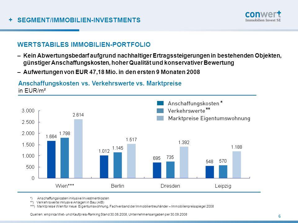 + SEGMENT/IMMOBILIEN-INVESTMENTS –Kein Abwertungsbedarf aufgrund nachhaltiger Ertragssteigerungen in bestehenden Objekten, günstiger Anschaffungskoste