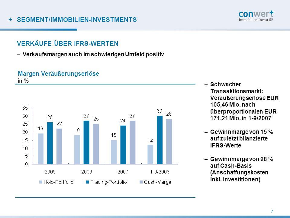 + SEGMENT/IMMOBILIEN-INVESTMENTS –Schwacher Transaktionsmarkt: Veräußerungserlöse EUR 105,46 Mio. nach überproportionalen EUR 171,21 Mio. in 1-9/2007
