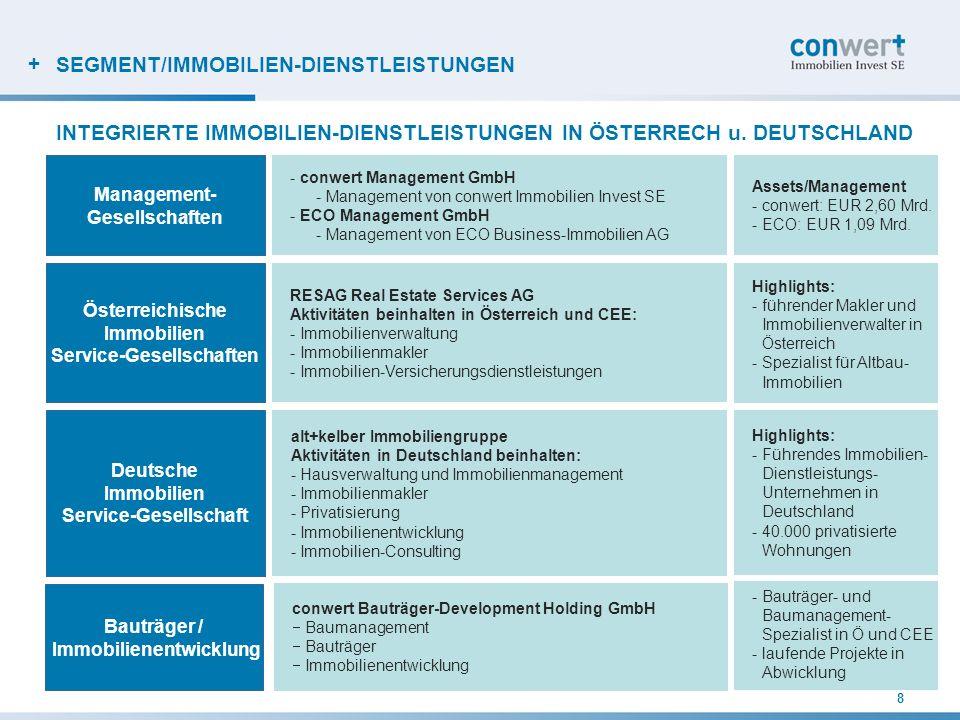 + 8 INTEGRIERTE IMMOBILIEN-DIENSTLEISTUNGEN IN ÖSTERRECH u. DEUTSCHLAND Management- Gesellschaften Österreichische Immobilien Service-Gesellschaften D