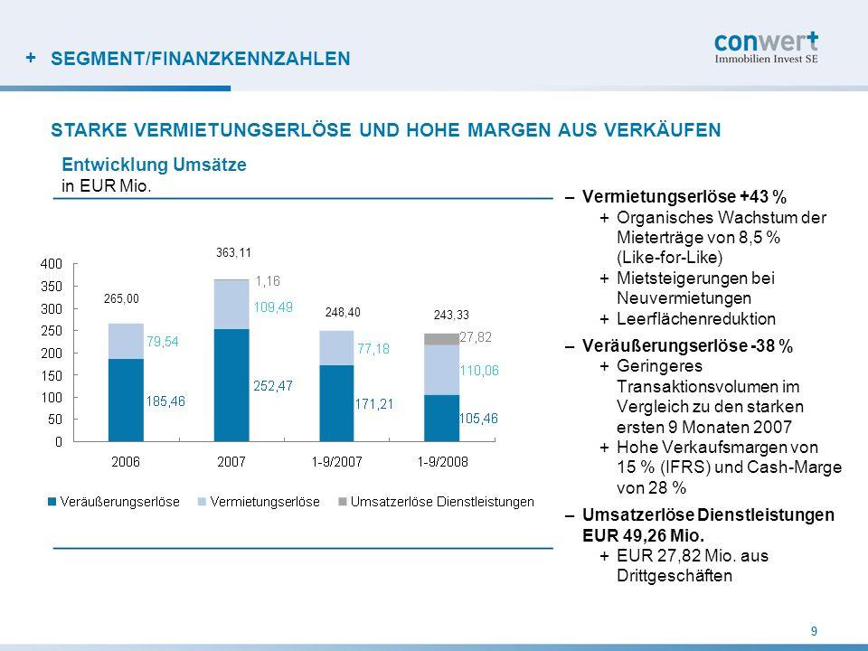 + SEGMENT/FINANZKENNZAHLEN –Operatives Wachstum hat positive Auswirkungen auf Ertragsentwicklung +Höhere Mieteinnahmen +Einnahmen aus Immobilien- Dienstleistungen +Hohe Verkaufsmargen –EBIT trotz geringerer Aufwertungsgewinne (EUR 47,18 Mio.