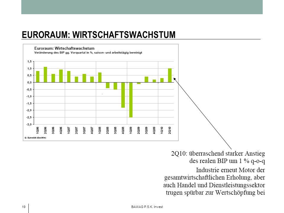 19 BAWAG P.S.K. Invest EURORAUM: WIRTSCHAFTSWACHSTUM