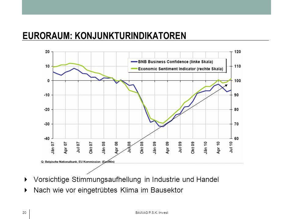 20 BAWAG P.S.K. Invest EURORAUM: KONJUNKTURINDIKATOREN Vorsichtige Stimmungsaufhellung in Industrie und Handel Nach wie vor eingetrübtes Klima im Baus