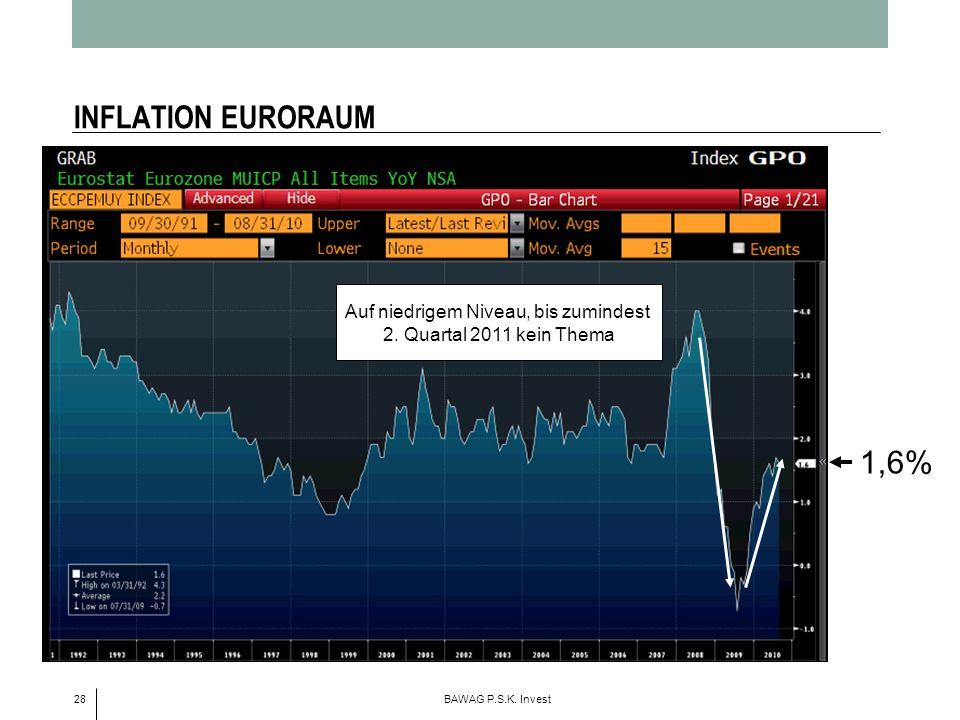 28 BAWAG P.S.K. Invest INFLATION EURORAUM Auf niedrigem Niveau, bis zumindest 2. Quartal 2011 kein Thema 1,6%