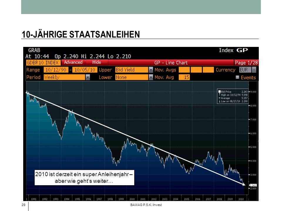 29 BAWAG P.S.K. Invest 10-JÄHRIGE STAATSANLEIHEN 2010 ist derzeit ein super Anleihenjahr – aber wie gehts weiter…