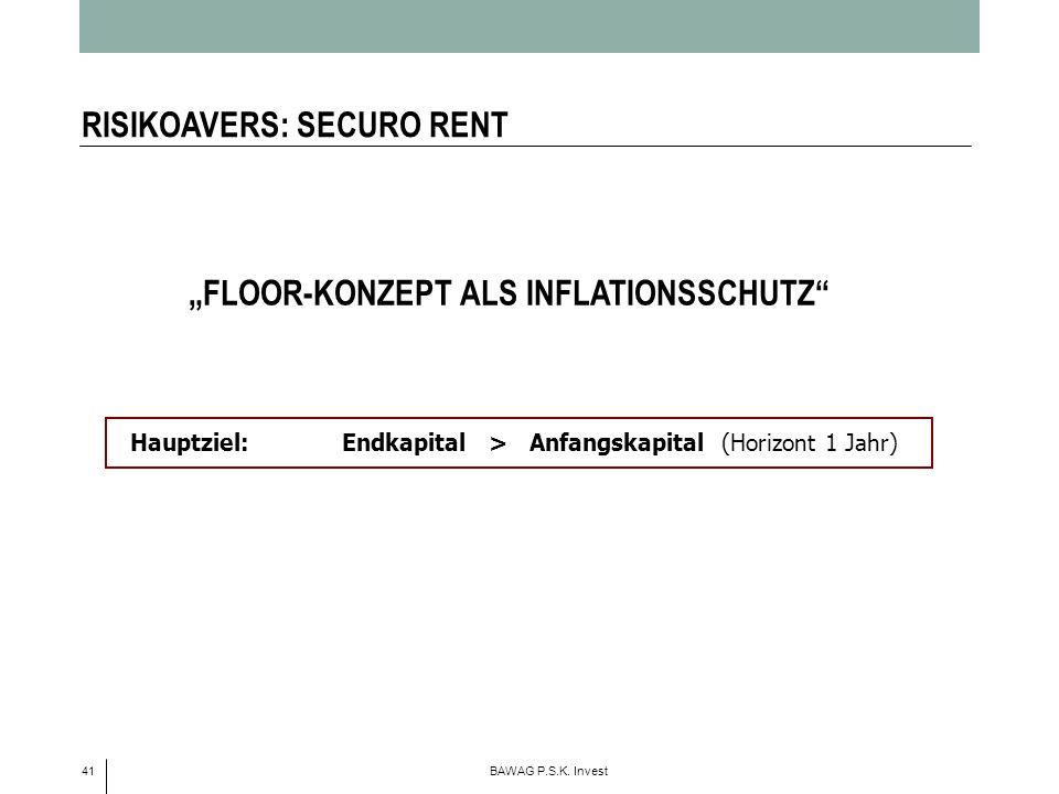 41 BAWAG P.S.K. Invest FLOOR-KONZEPT ALS INFLATIONSSCHUTZ Hauptziel:Endkapital > Anfangskapital (Horizont 1 Jahr) RISIKOAVERS: SECURO RENT