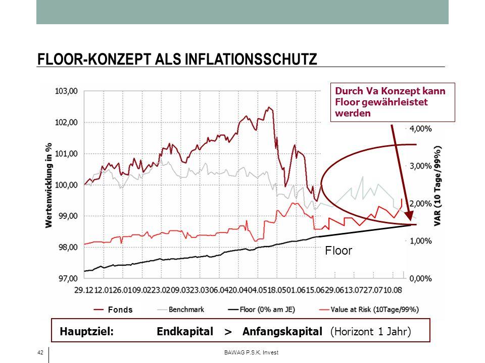 42 BAWAG P.S.K. Invest FLOOR-KONZEPT ALS INFLATIONSSCHUTZ Floor Durch Va Konzept kann Floor gewährleistet werden Fonds Hauptziel:Endkapital > Anfangsk