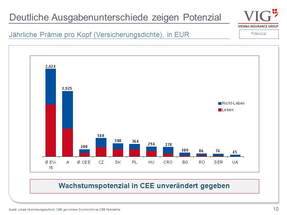 10 Deutliche Ausgabenunterschiede zeigen Potenzial Jährliche Prämie pro Kopf (Versicherungsdichte), in EUR 10 Quelle: Lokale Versicherungsaufsicht; CE