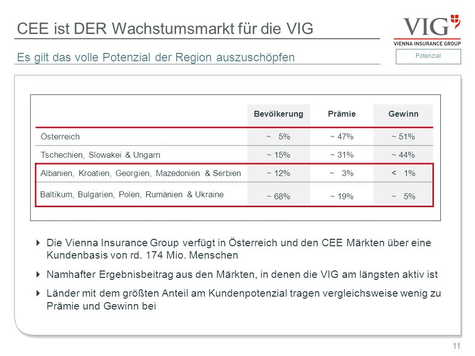 11 CEE ist DER Wachstumsmarkt für die VIG Die Vienna Insurance Group verfügt in Österreich und den CEE Märkten über eine Kundenbasis von rd. 174 Mio.