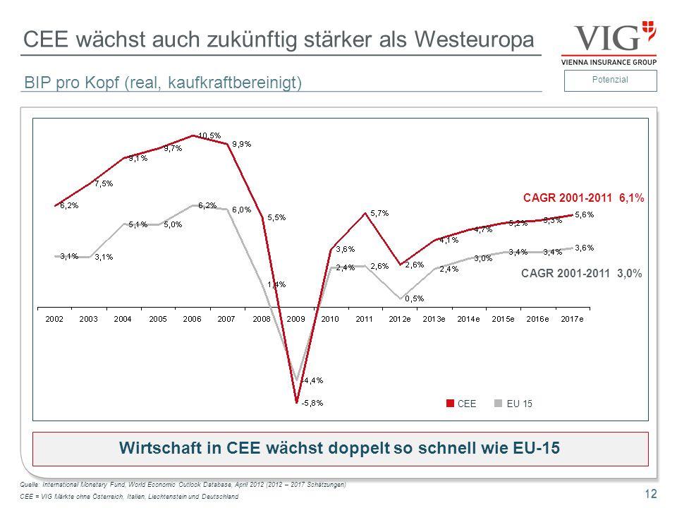 12 CEE wächst auch zukünftig stärker als Westeuropa 12 Wirtschaft in CEE wächst doppelt so schnell wie EU-15 CAGR 2001-2011 3,0% BIP pro Kopf (real, k