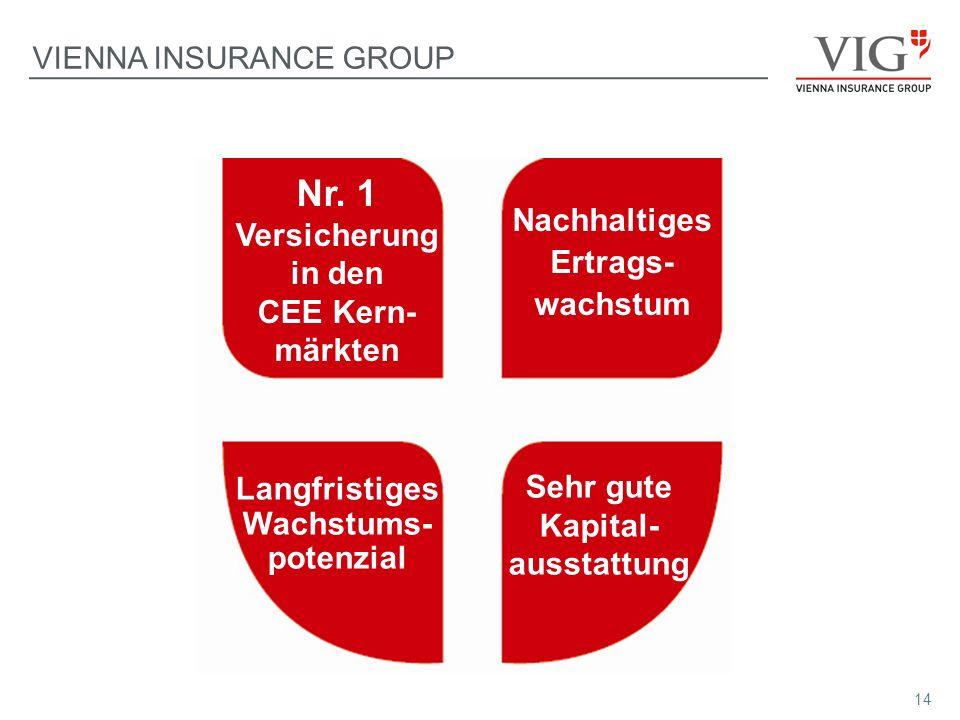 14 Nr. 1 Versicherung in den CEE Kern- märkten Langfristiges Wachstums- potenzial Nachhaltiges Ertrags- wachstum Sehr gute Kapital- ausstattung VIENNA