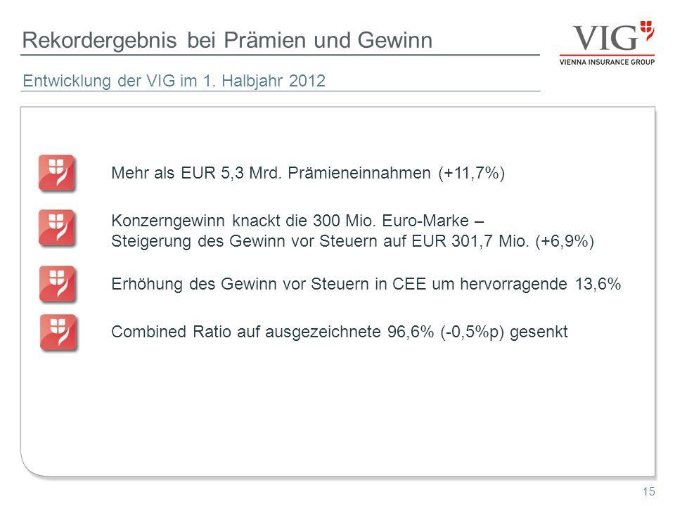 15 Rekordergebnis bei Prämien und Gewinn Mehr als EUR 5,3 Mrd. Prämieneinnahmen (+11,7%) Konzerngewinn knackt die 300 Mio. Euro-Marke – Steigerung des
